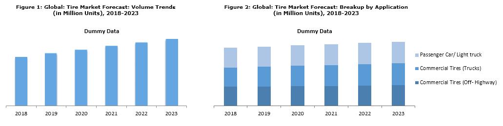 Tire Market Trends 2018