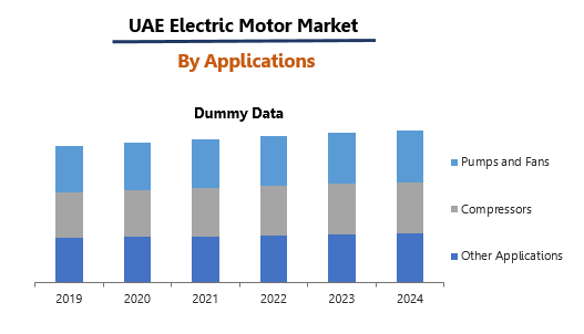 UAE Electric Motor Market By Applications