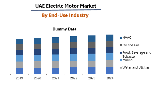 UAE Electric Motor Market By End-Use Industry