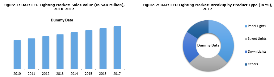 UAE LED Lights Market Expected to Reach SAR 1255 Million by 2023