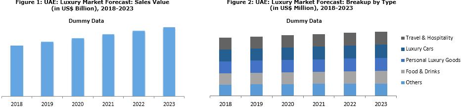 UAE Luxury Goods Market Trends