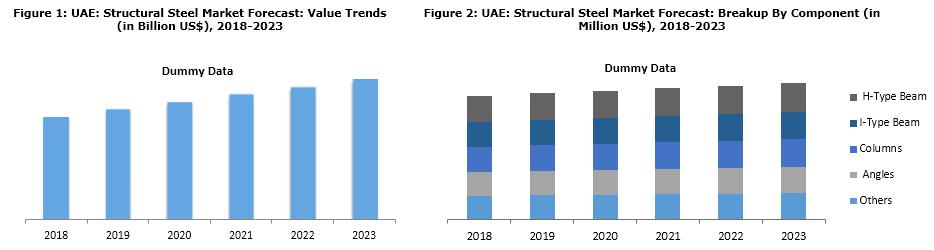 uae prefabricated building structural steel market