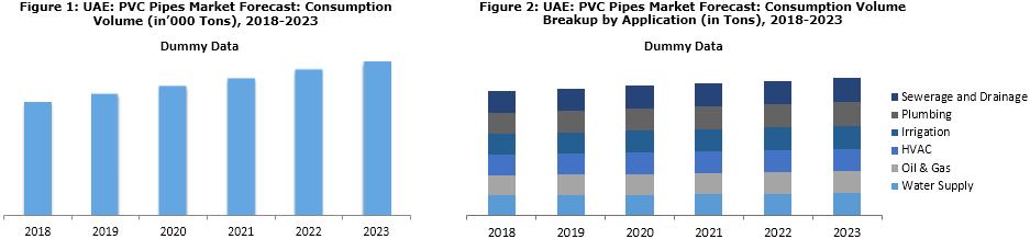 UAE PVC Pipes Market