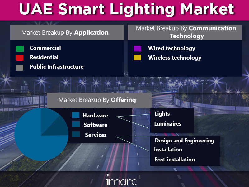 UAE Smart Lighting Market