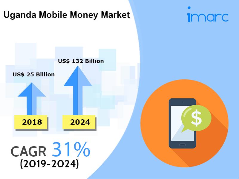 Mobile Money Market in Uganda
