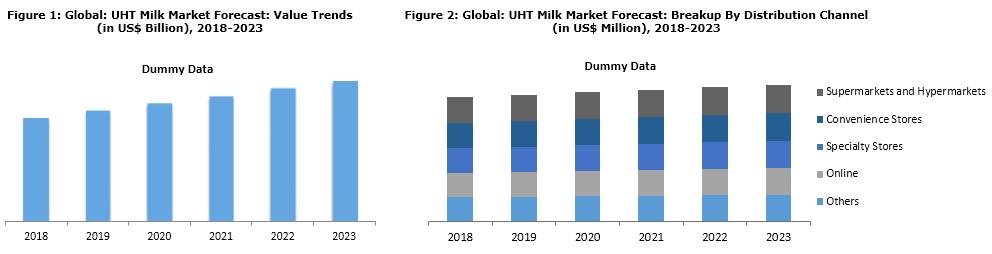 uht milk market report