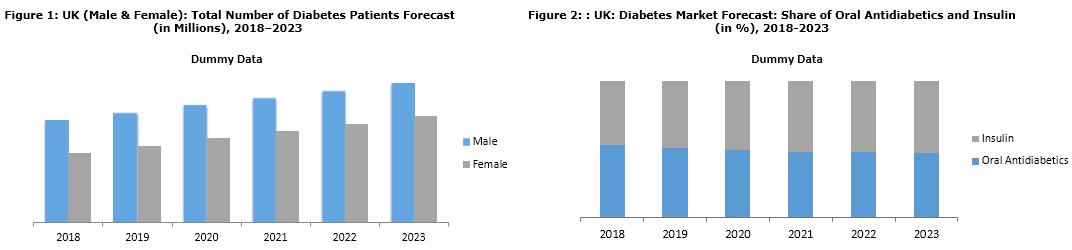 united kingdom diabetes market report