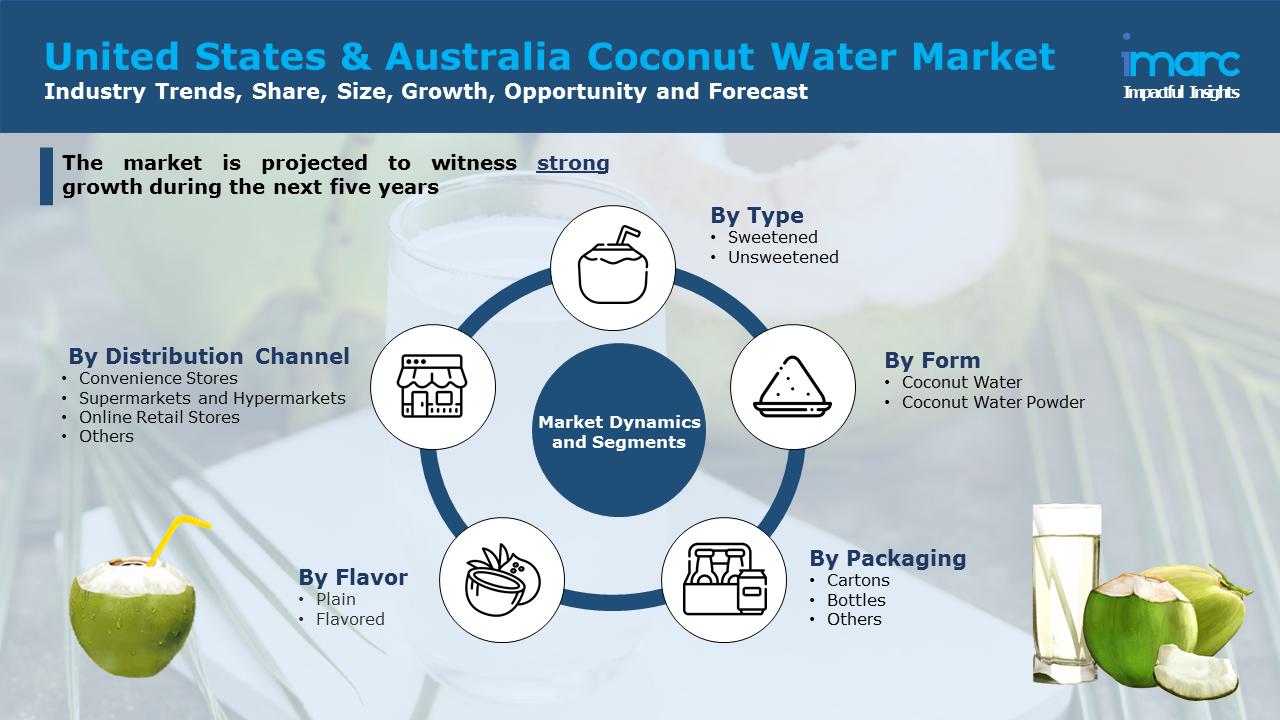 United States & Australia Coconut Water Market