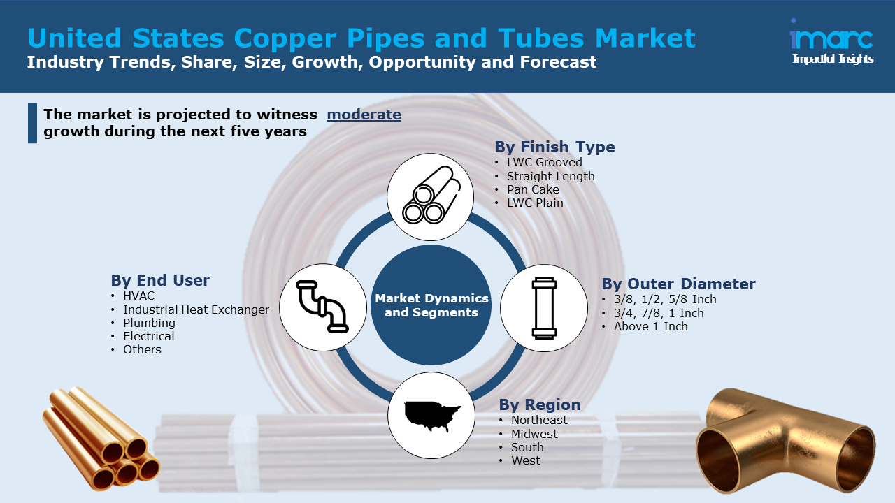 United States Copper Pipes and Tubes Market Report