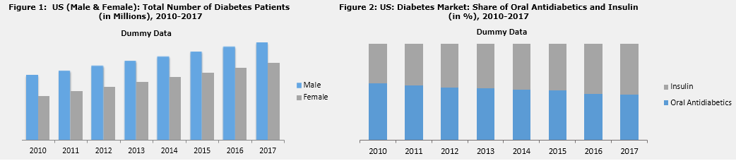 US Diabetes Market Stimulated by Rising Prevalence of Diabetes in the Region