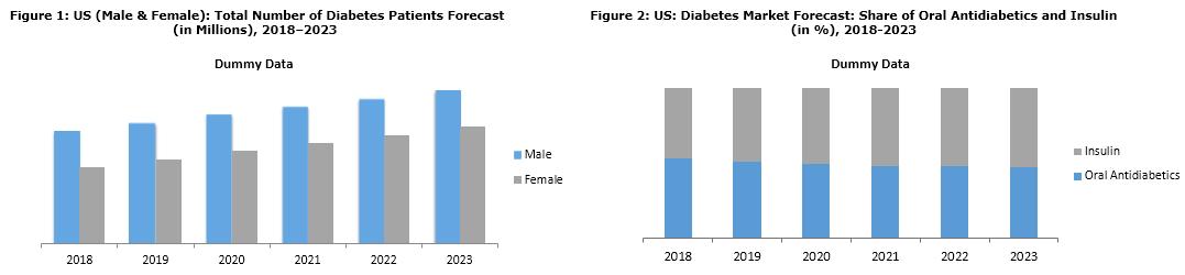 united states diabetes market report