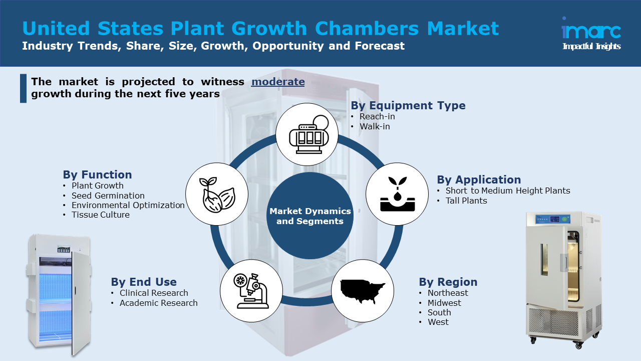 United States Plant Growth Chambers Market Report