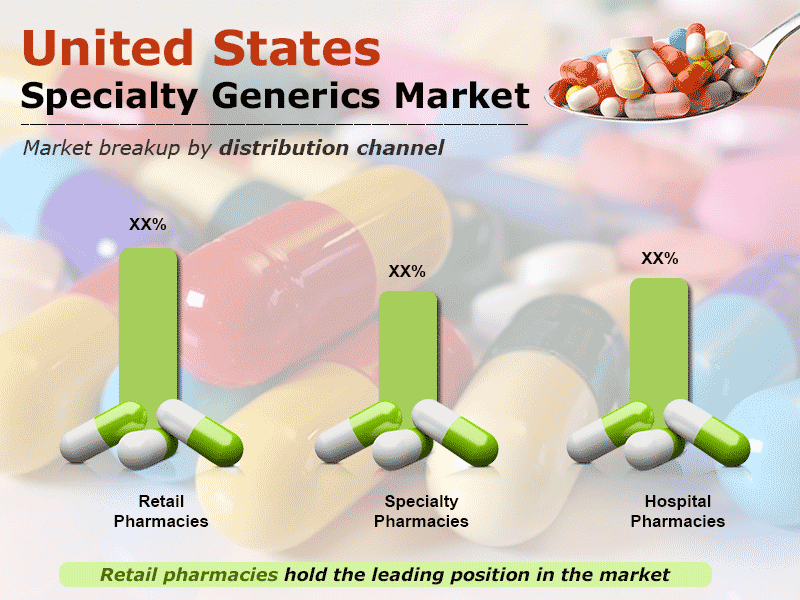 United States Specialty Generics Market to Reach US$ 32.6 Billion by 2024