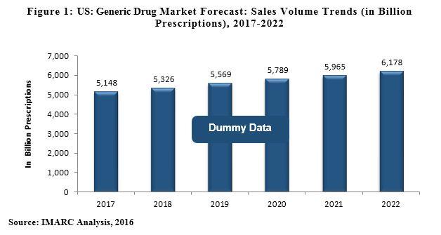 US generic drug market forecast sales