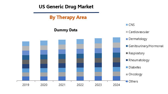 US Generic Drug Market By Therapy Area