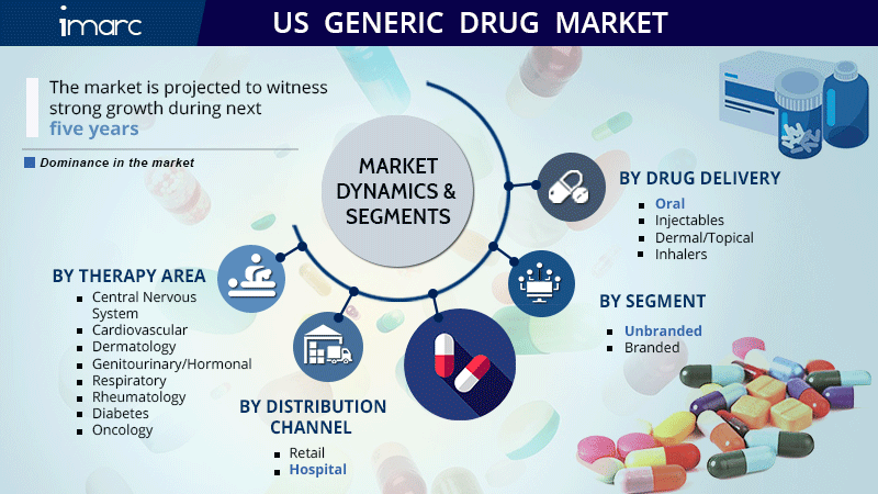 US Generic Drug Market Research Report