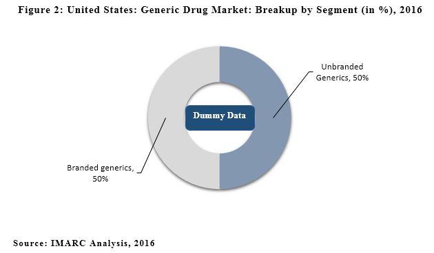 US Generic Drug Market