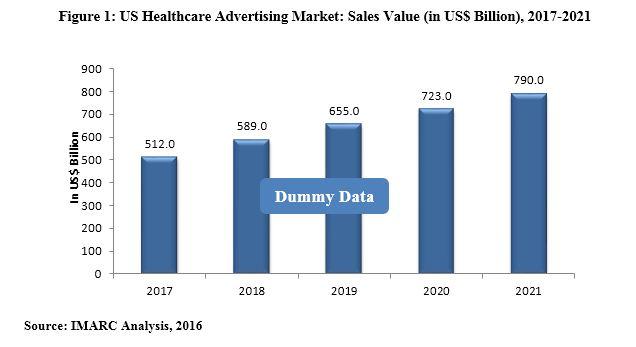 US Healthcare Advertising Market
