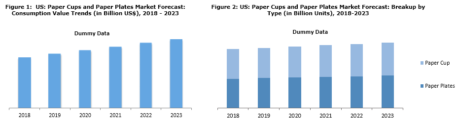 US Paper Cups and Paper Plates Market Trends 2018-2023