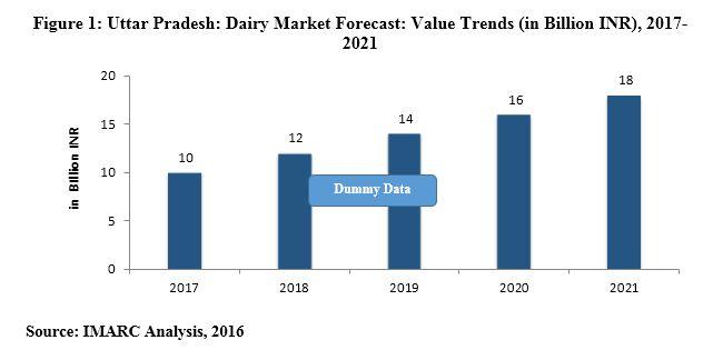 uttar pradesh dairy industry