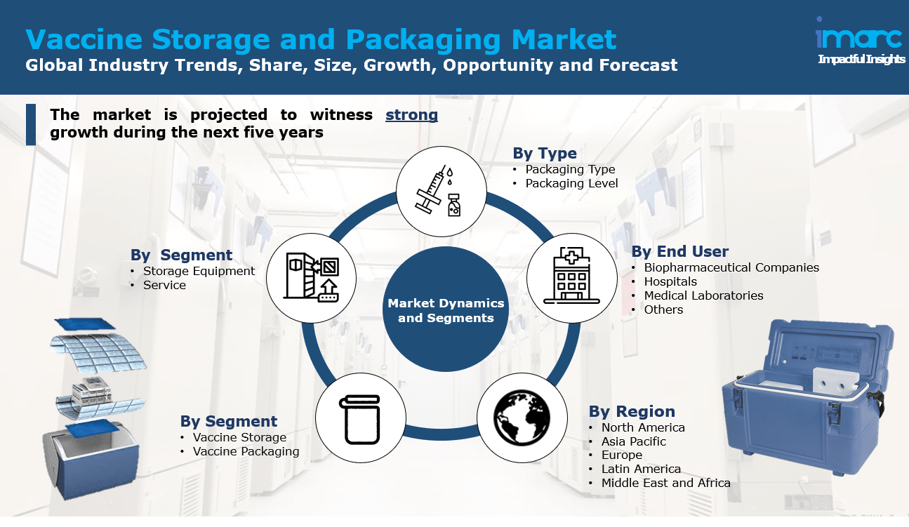 Vaccine Storage and Packaging Market 2021
