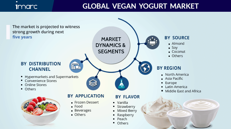 Vegan Yogurt Market Size Report