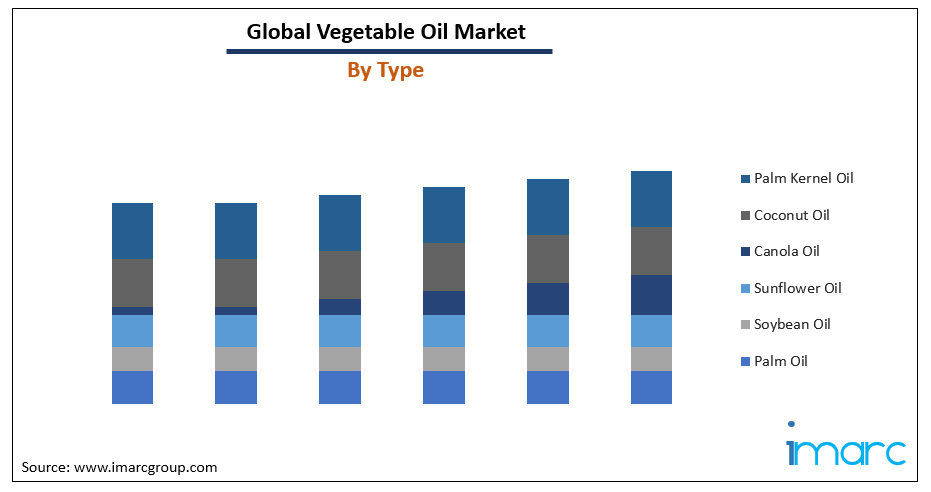 Vegetable Oil Market Research report