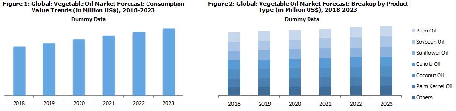 Vegetable Oil Market Report