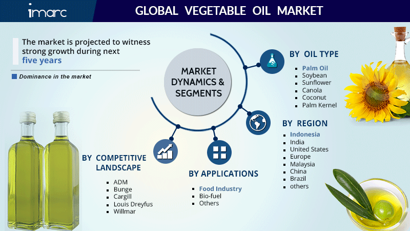 Vegetable Oil Market Research Market