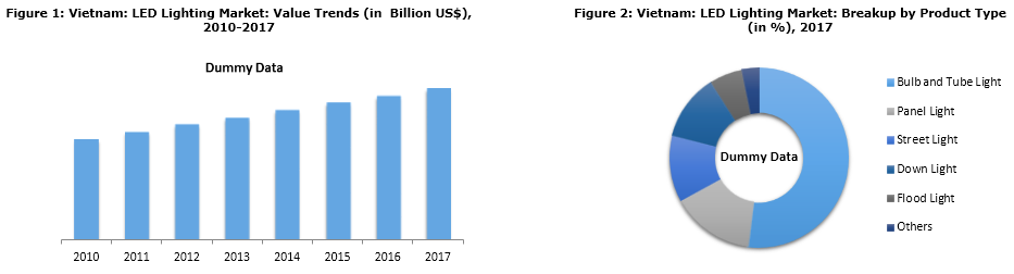 Vietnam LED Market Catalysed by Numerous Advantages and Government Initiatives