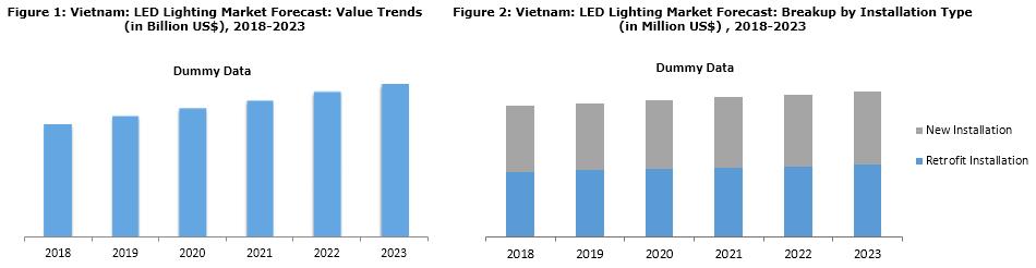 vietnam led lighting market report