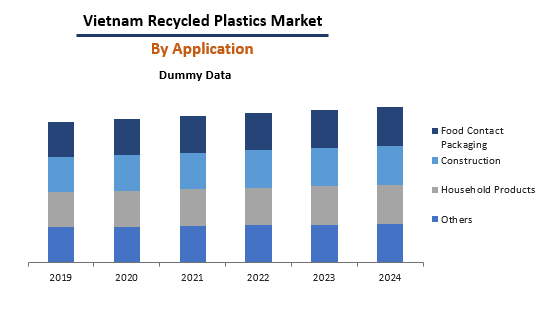 Vietnam Recycled Plastics By Application