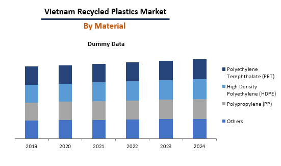Vietnam Recycled Plastics By Material