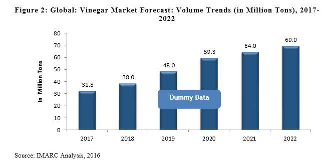 vinegar market report