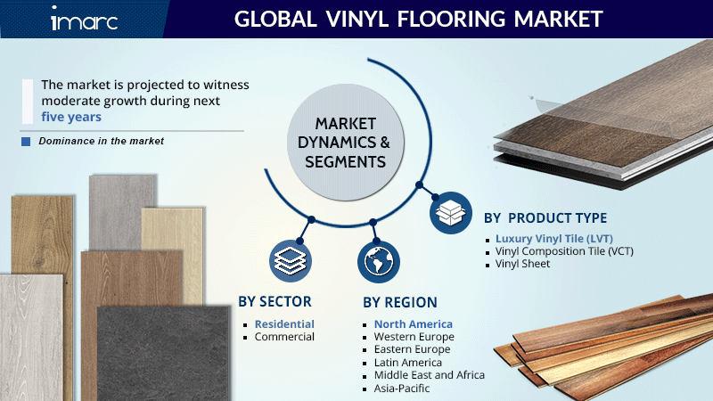 Vinyl Flooring Market Share Report