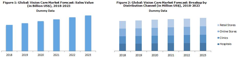 Vision Care Market Report