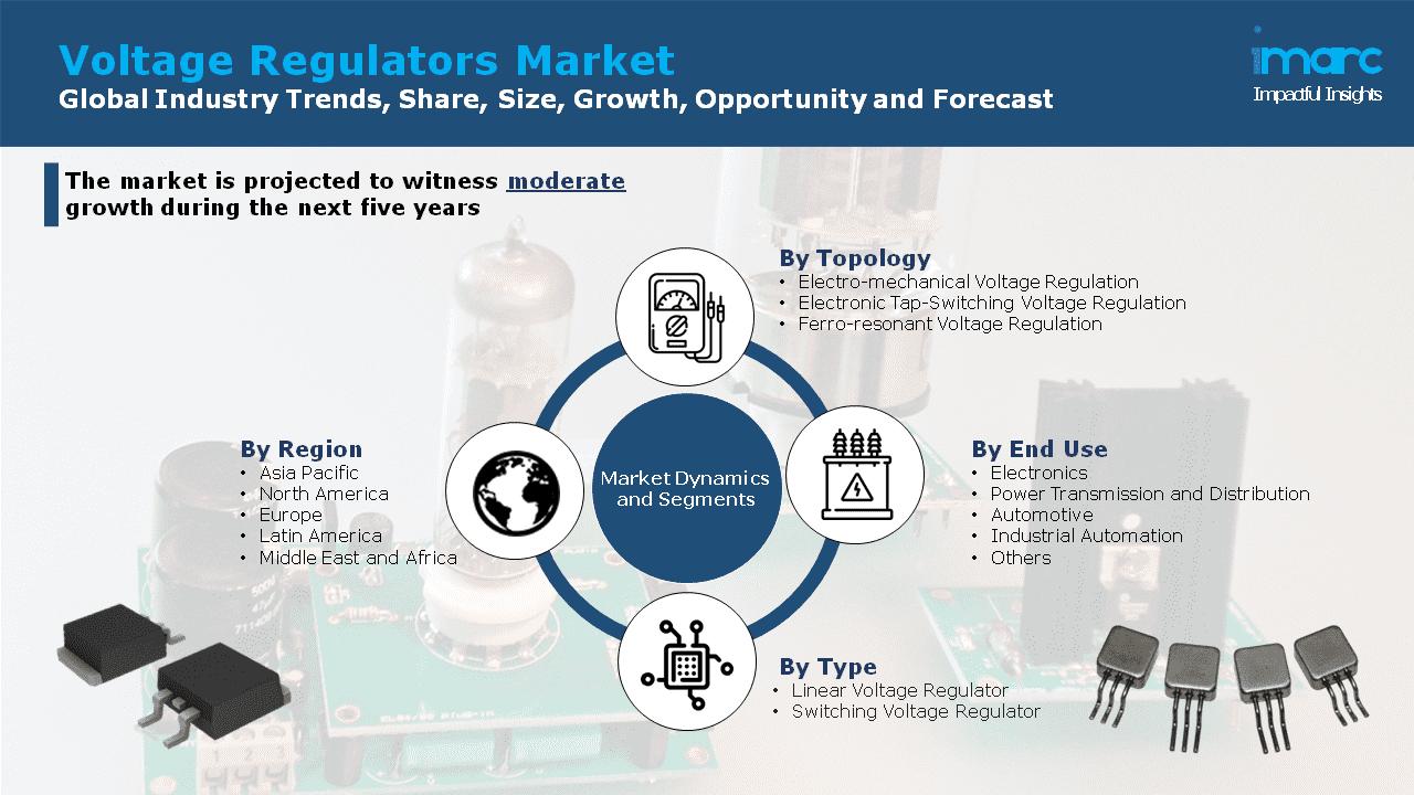 Voltage Regulators Market