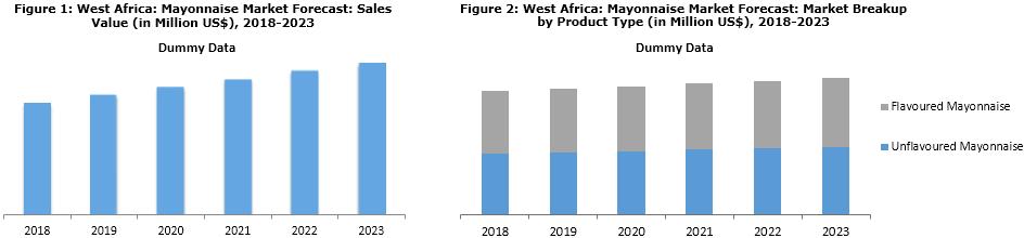 West Africa mayonnaise market share