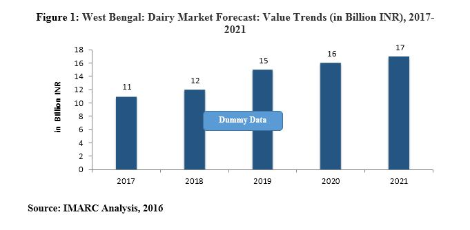 west bengal dairy industry