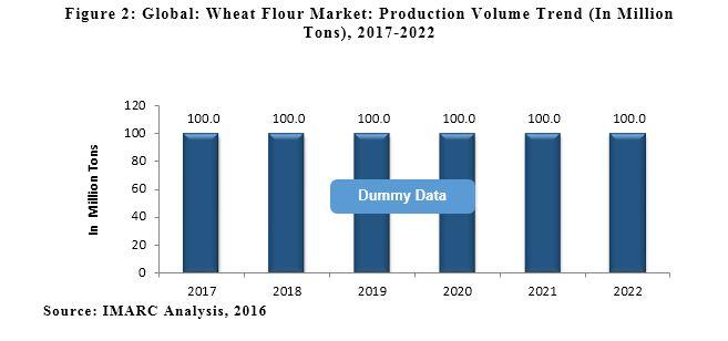 wheat flour market report