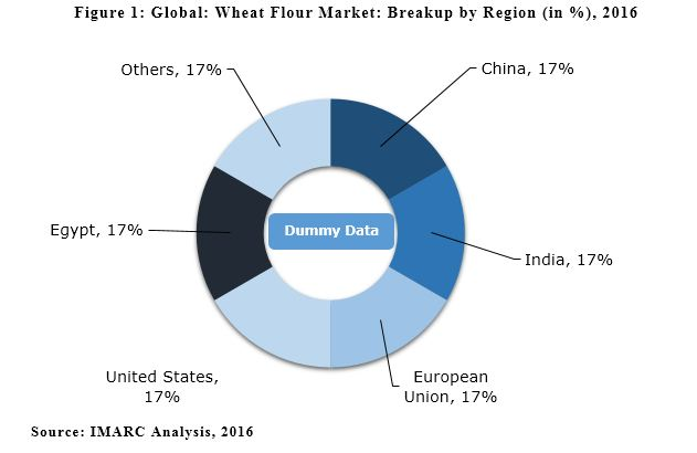 Wheat flour market