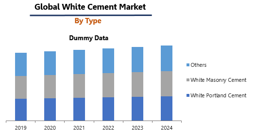 White Cement Market by Type
