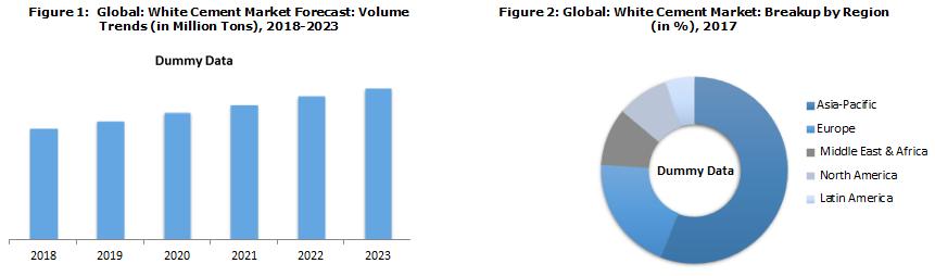 Global White Cement Market Forecast