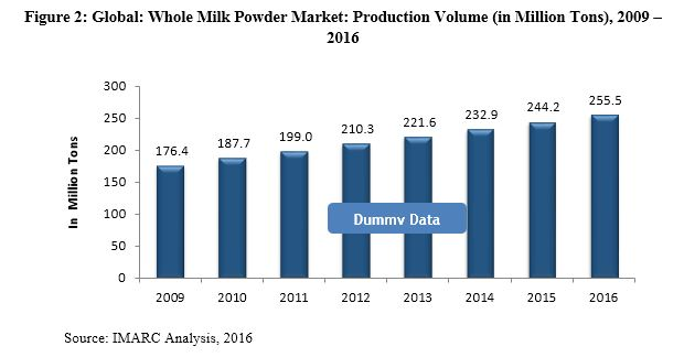 whole milk powder market report