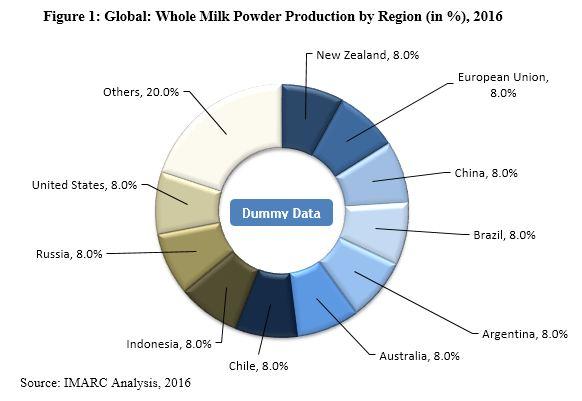 whole milk powder market