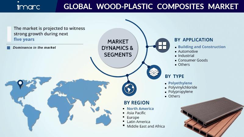 global Wood-Plastic Composites Market Report