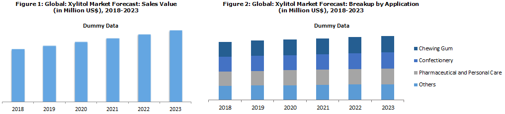 Xylitol Market Price Trends